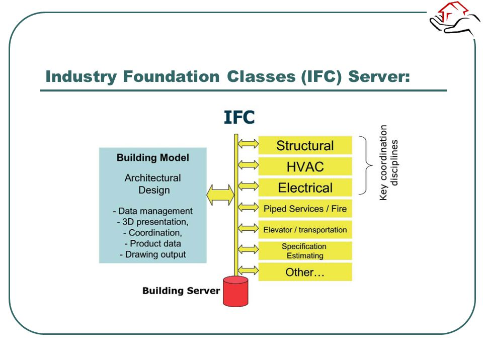 Industry Foundation Classes (IFC) Server: