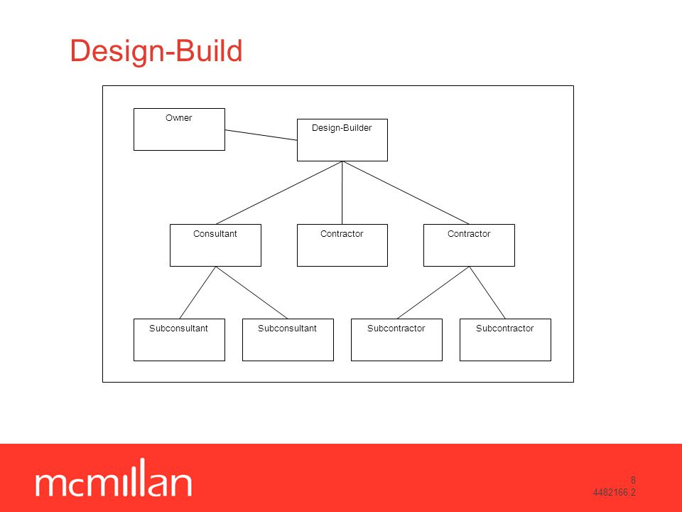8 4482166.2 Design-Build Design-Builder Owner Subcontractor Contractor Consultant SubcontractorSubconsultant