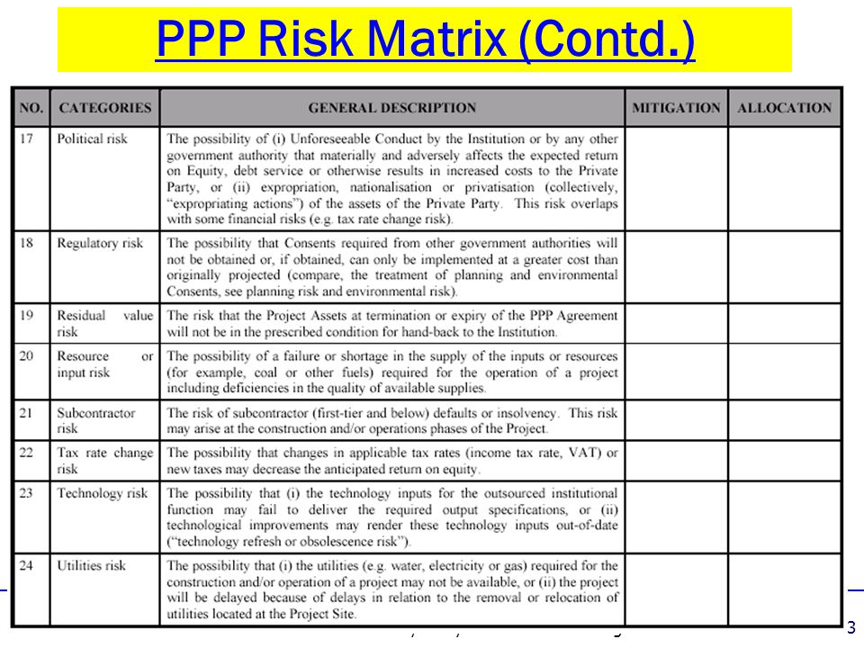 3 - PPP Feasibility Analysis & Risk Structuring13 PPP Risk Matrix (Contd.)