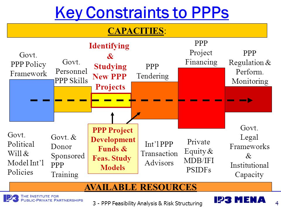 3 - PPP Feasibility Analysis & Risk Structuring4 Key Constraints to PPPs Govt. Personnel PPP Skills Identifying & Studying New PPP Projects Govt. PPP
