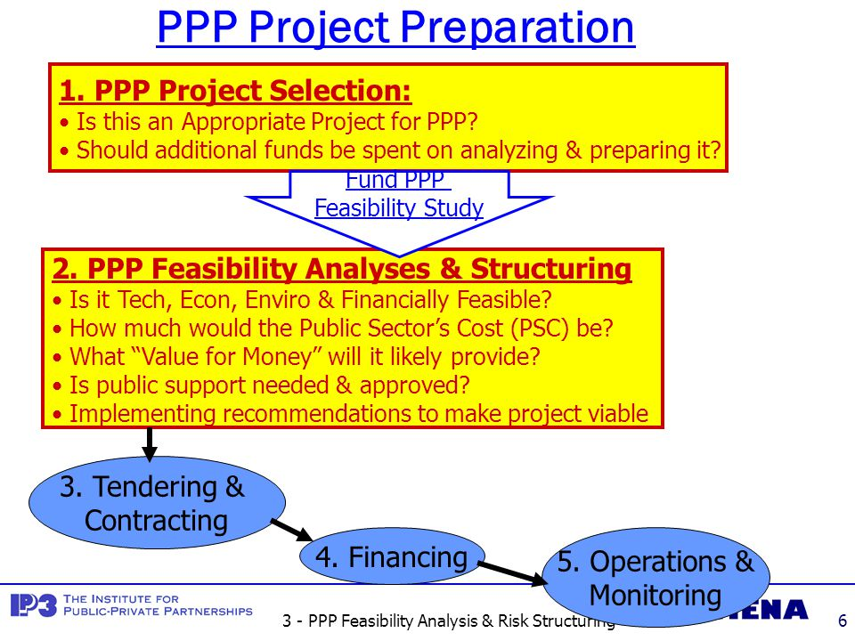 3 - PPP Feasibility Analysis & Risk Structuring7 PPP Project Selection Checklist #Selection CriteriaAnalysis 1Is this project a clear Govt.