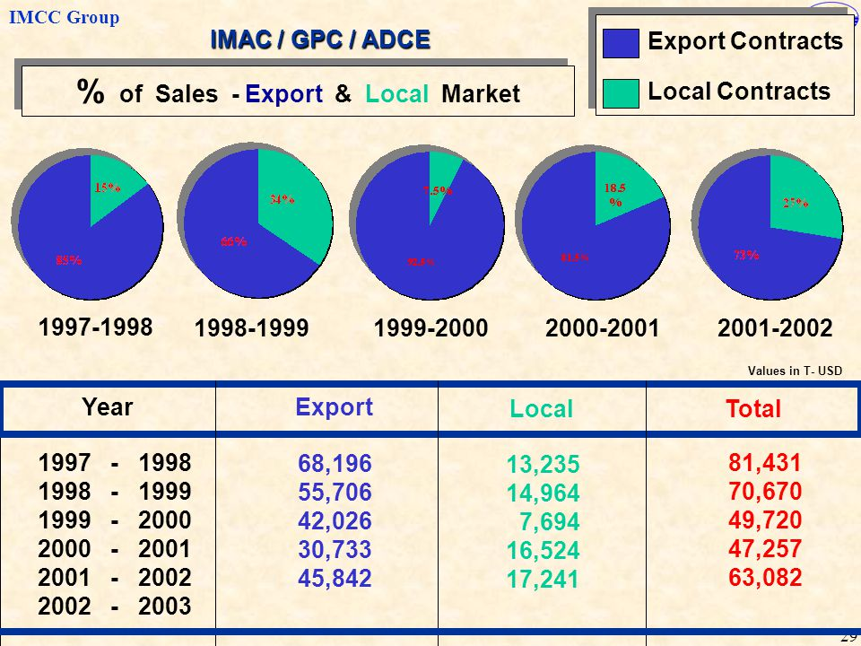 IMCC Group 29 1997-1998 1998-1999 Local Contracts Export Contracts % of Sales - Export & Local Market 1999-20002000-20012001-2002 Year 1997 - 1998 199