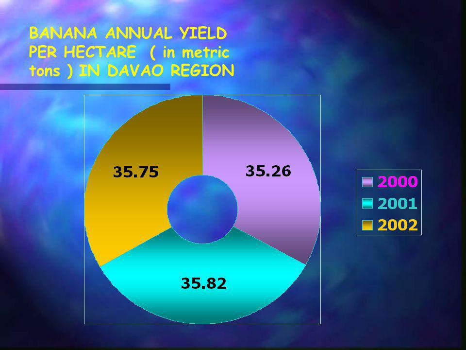 3 YEARS COMPARISON OF AREA ( in hectares ) PLANTED WITH BANANA IN DAVAO REGION