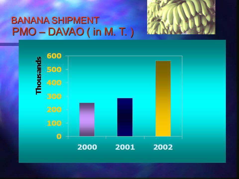 BANANA ANNUAL YIELD PER HECTARE ( in metric tons ) IN DAVAO REGION