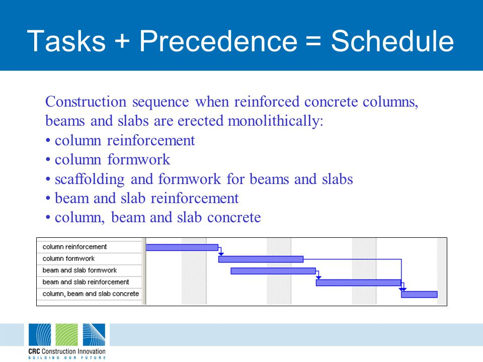Tasks + Precedence = Schedule Construction sequence when reinforced concrete columns, beams and slabs are erected monolithically: column reinforcement column formwork scaffolding and formwork for beams and slabs beam and slab reinforcement column, beam and slab concrete