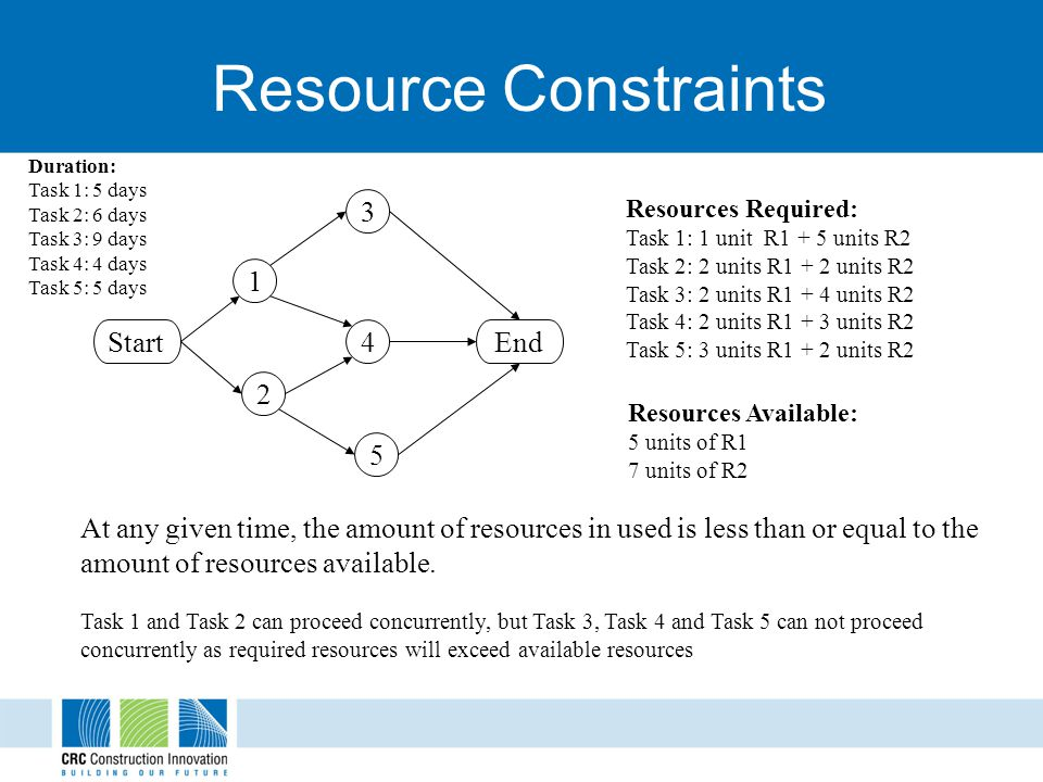 Resource Constraints 1 3 4 5 StartEnd 2 Resources Required: Task 1: 1 unit R1 + 5 units R2 Task 2: 2 units R1 + 2 units R2 Task 3: 2 units R1 + 4 units R2 Task 4: 2 units R1 + 3 units R2 Task 5: 3 units R1 + 2 units R2 Resources Available: 5 units of R1 7 units of R2 At any given time, the amount of resources in used is less than or equal to the amount of resources available.