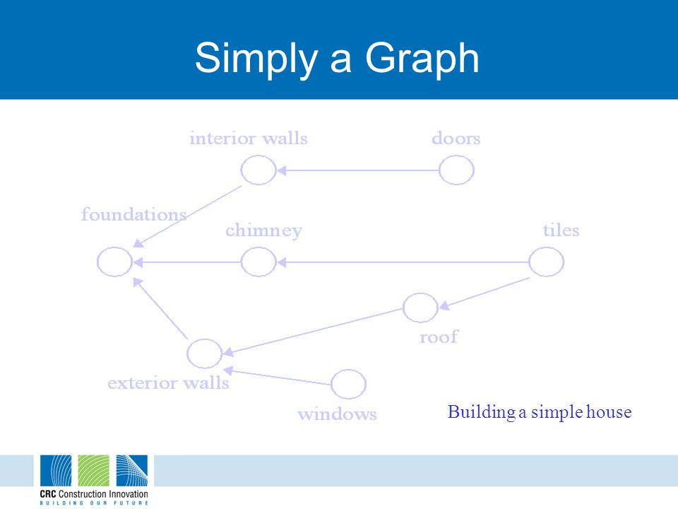 Simply a Graph Building a simple house