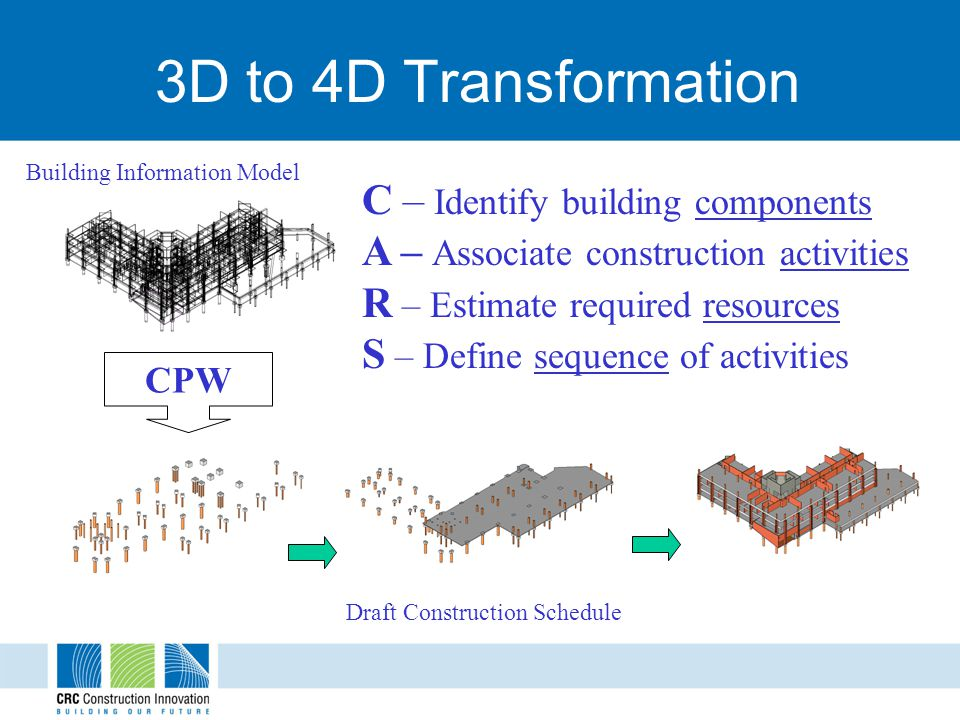 3D to 4D Transformation CPW C – Identify building components A – Associate construction activities R – Estimate required resources S – Define sequence of activities Building Information Model Draft Construction Schedule