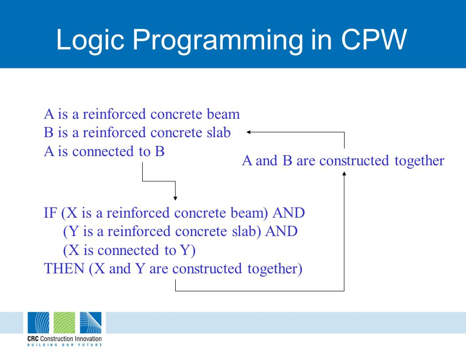 Logic Programming in CPW IF (X is a reinforced concrete beam) AND (Y is a reinforced concrete slab) AND (X is connected to Y) THEN (X and Y are constructed together) A is a reinforced concrete beam B is a reinforced concrete slab A is connected to B A and B are constructed together