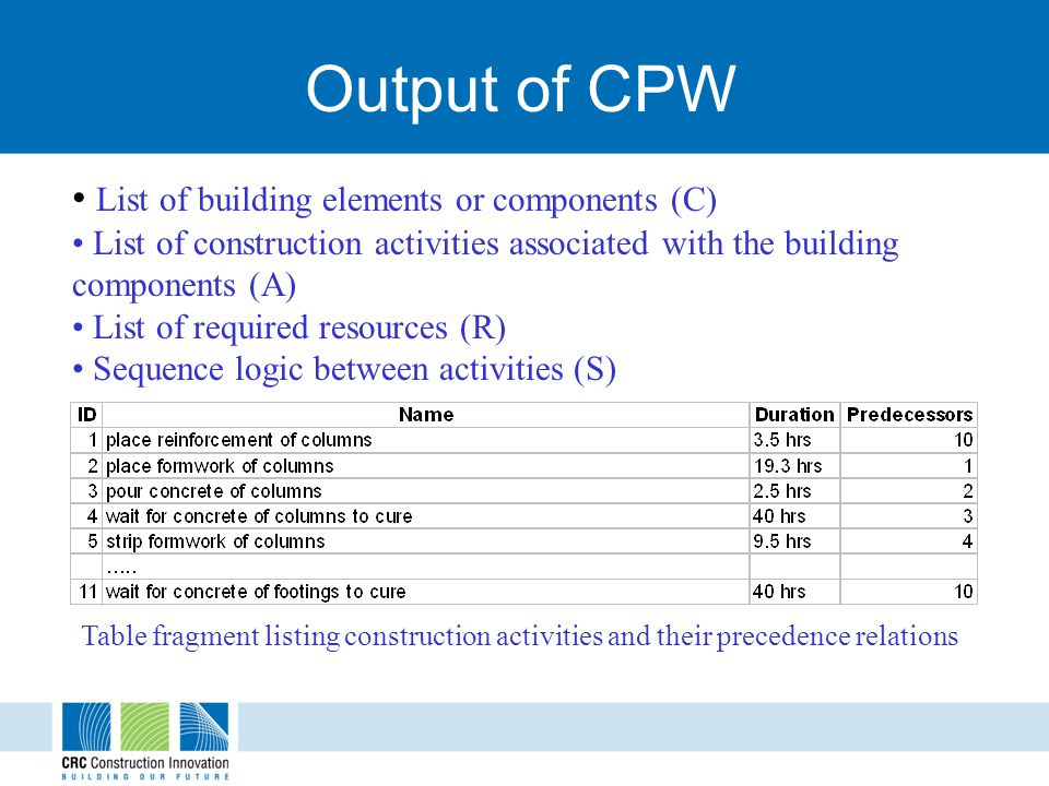 Output of CPW List of building elements or components (C) List of construction activities associated with the building components (A) List of required resources (R) Sequence logic between activities (S) Table fragment listing construction activities and their precedence relations