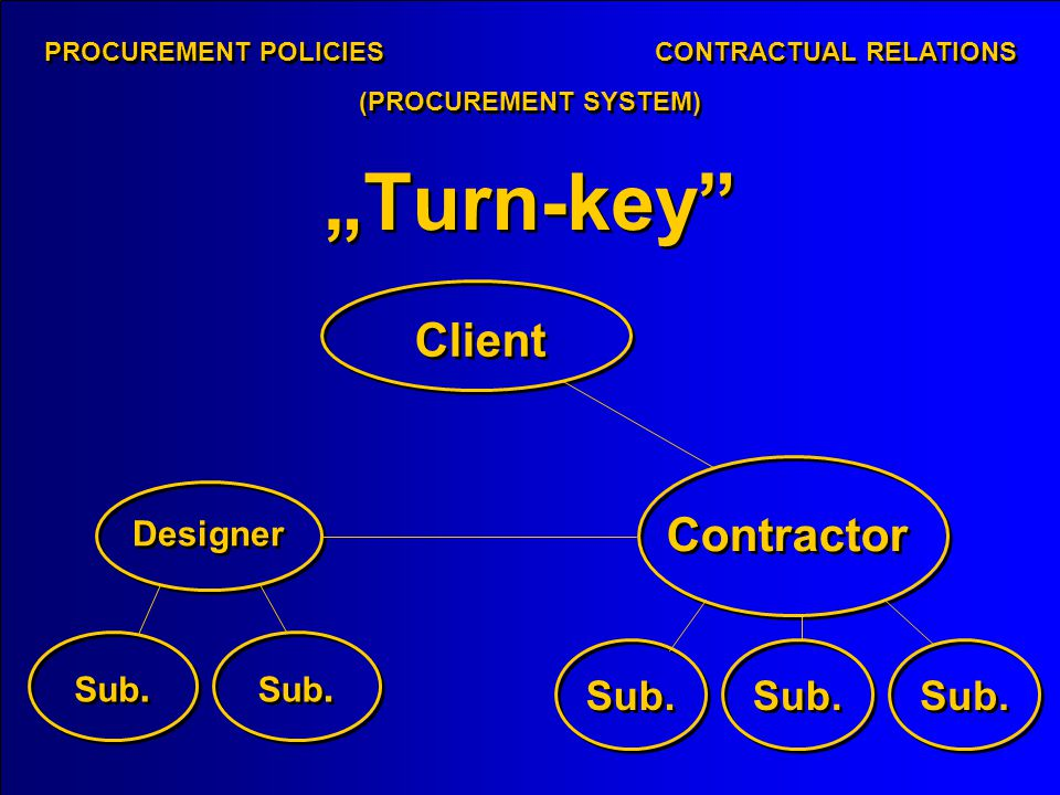 Turn-key PROCUREMENT POLICIES CONTRACTUAL RELATIONS (PROCUREMENT SYSTEM) Client Designer Contractor Sub.