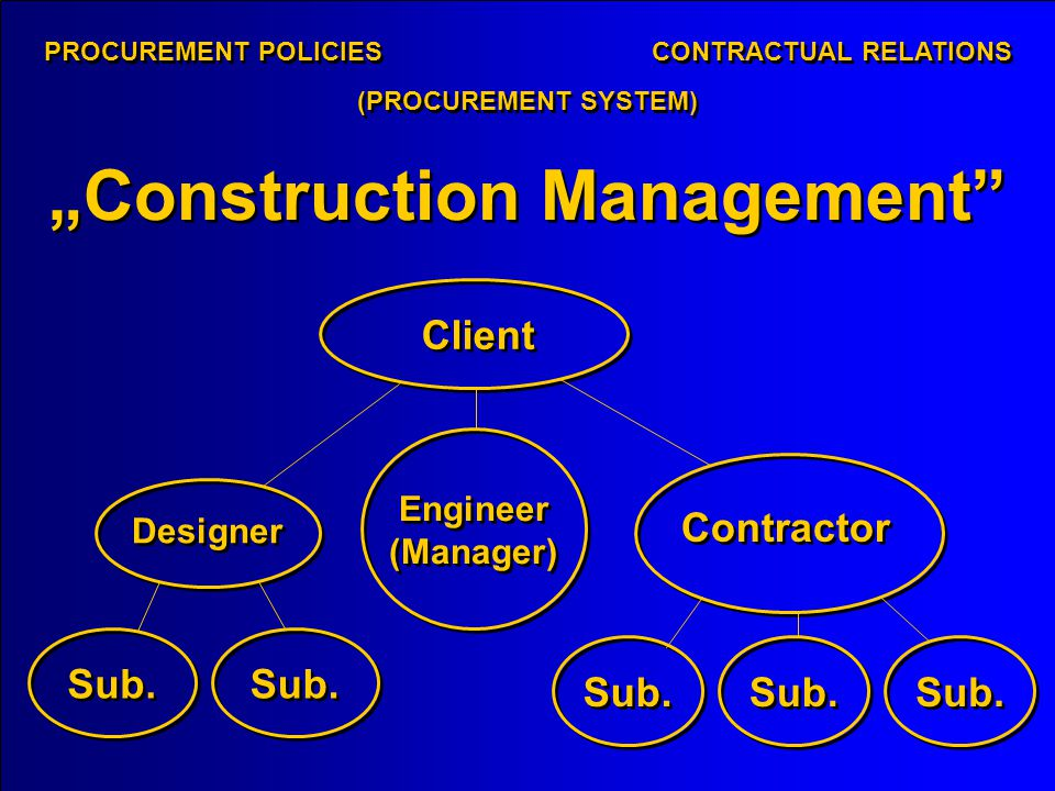 Construction Management Client Designer Contractor Sub.