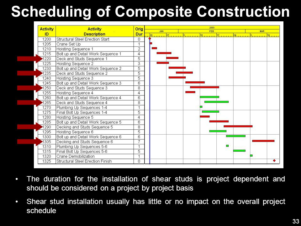 33 The duration for the installation of shear studs is project dependent and should be considered on a project by project basis Shear stud installation usually has little or no impact on the overall project schedule Scheduling of Composite Construction