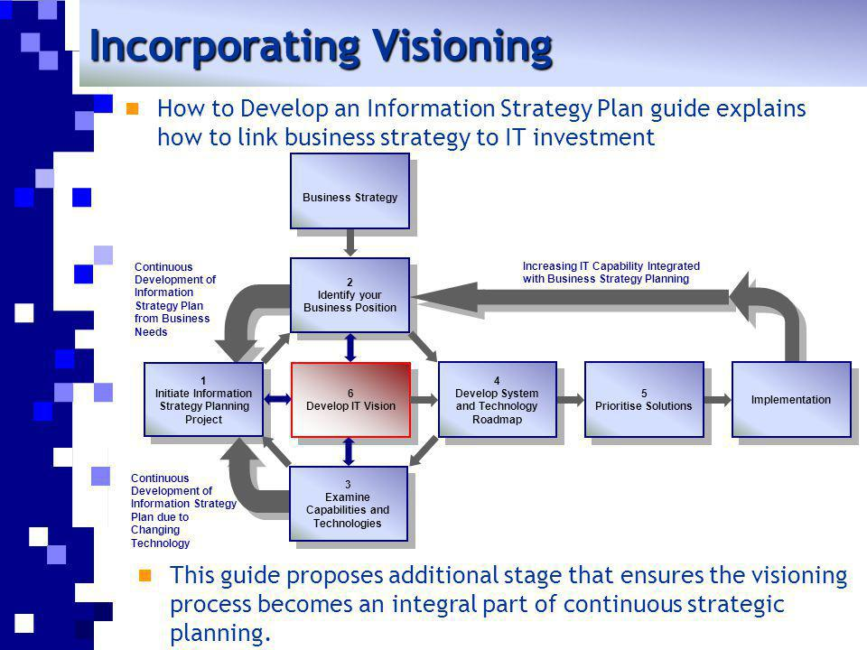 1 Initiate Information Strategy Planning Project 1 Initiate Information Strategy Planning Project 2 Identify your Business Position 2 Identify your Bu