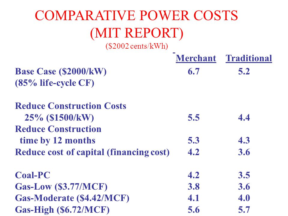 COMPARATIVE POWER COSTS (MIT REPORT) ($2002 cents/kWh) Base Case ($2000/kW)6.7 5.2 (85% life-cycle CF) Reduce Construction Costs 25% ($1500/kW)5.5 4.4 Reduce Construction time by 12 months5.3 4.3 Reduce cost of capital (financing cost)4.2 3.6 Coal-PC4.2 3.5 Gas-Low ($3.77/MCF)3.8 3.6 Gas-Moderate ($4.42/MCF)4.1 4.0 Gas-High ($6.72/MCF)5.6 5.7 Merchant Traditional