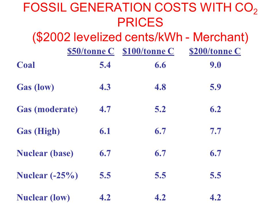 FOSSIL GENERATION COSTS WITH CO 2 PRICES ($2002 levelized cents/kWh - Merchant) $50/tonne C$100/tonne C $200/tonne C Coal5.46.69.0 Gas (low)4.34.85.9
