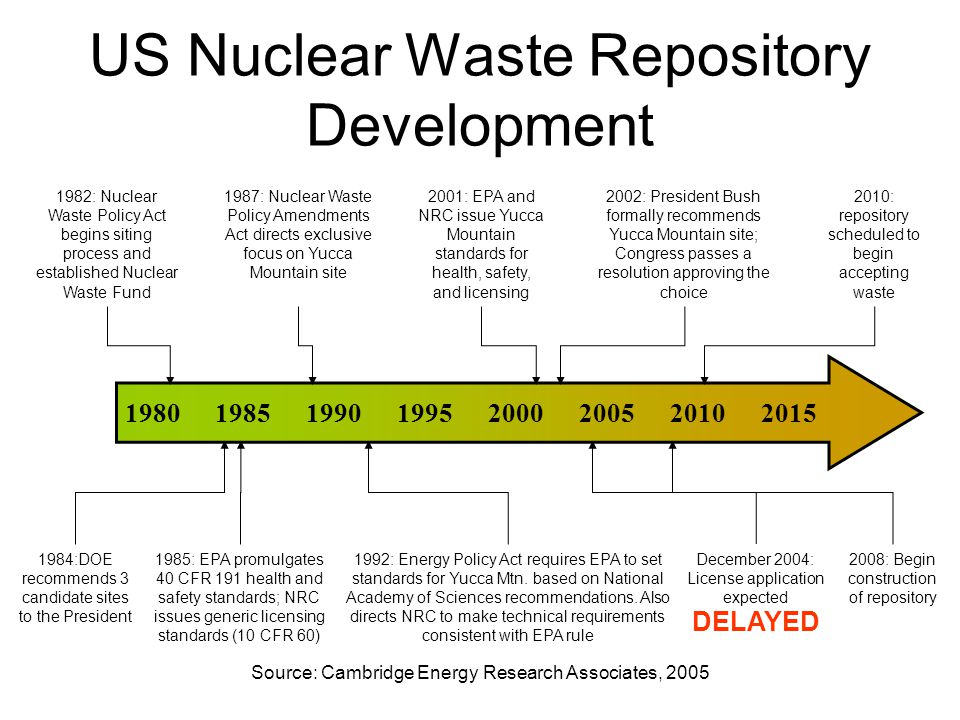 1982: Nuclear Waste Policy Act begins siting process and established Nuclear Waste Fund 1984:DOE recommends 3 candidate sites to the President 1987: Nuclear Waste Policy Amendments Act directs exclusive focus on Yucca Mountain site 1985: EPA promulgates 40 CFR 191 health and safety standards; NRC issues generic licensing standards (10 CFR 60) 1992: Energy Policy Act requires EPA to set standards for Yucca Mtn.