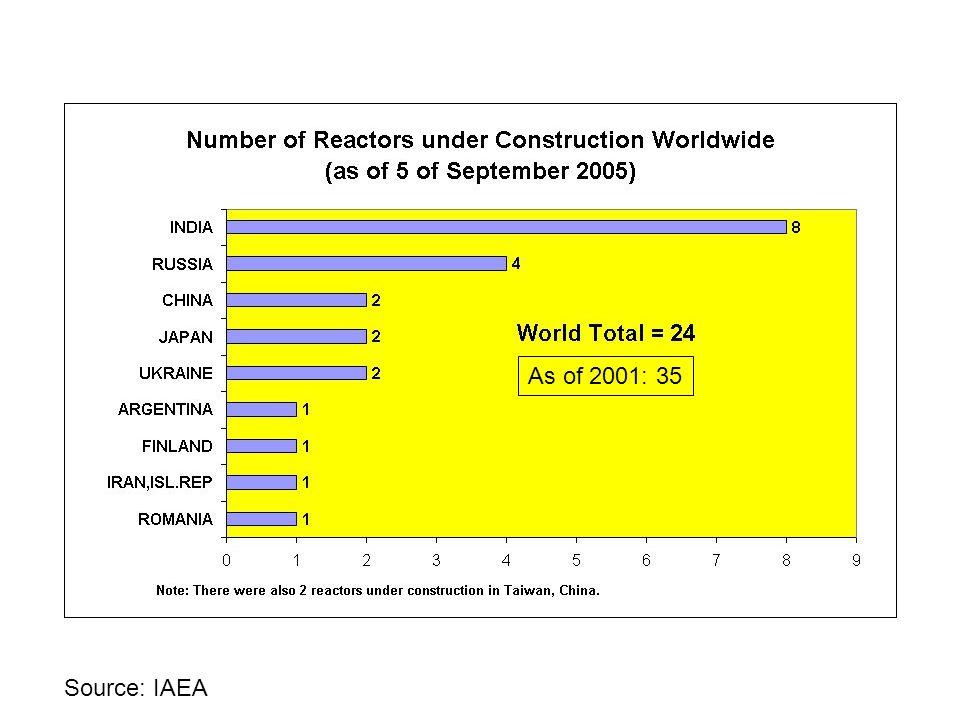 As of 2001: 35 Source: IAEA