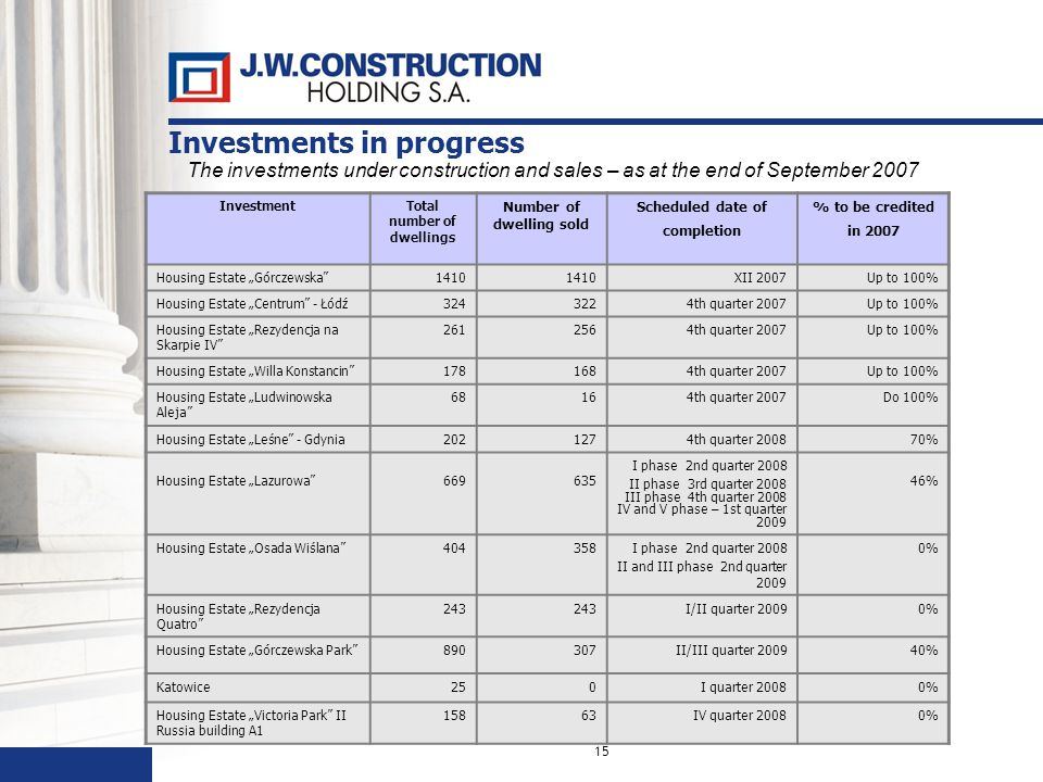 15 The investments under construction and sales – as at the end of September 2007 InvestmentTotal number of dwellings Number of dwelling sold Scheduled date of completion % to be credited in 2007 Housing Estate Górczewska1410 XII 2007Up to 100% Housing Estate Centrum - Łódź3243224th quarter 2007Up to 100% Housing Estate Rezydencja na Skarpie IV 2612564th quarter 2007Up to 100% Housing Estate Willa Konstancin1781684th quarter 2007Up to 100% Housing Estate Ludwinowska Aleja 68164th quarter 2007Do 100% Housing Estate Leśne - Gdynia2021274th quarter 200870% Housing Estate Lazurowa669635 I phase 2nd quarter 2008 II phase 3rd quarter 2008 III phase 4th quarter 2008 IV and V phase – 1st quarter 2009 46% Housing Estate Osada Wiślana404358I phase 2nd quarter 2008 II and III phase 2nd quarter 2009 0% Housing Estate Rezydencja Quatro 243 I/II quarter 20090% Housing Estate Górczewska Park890307II/III quarter 200940% Katowice250I quarter 20080% Housing Estate Victoria Park II Russia building A1 15863IV quarter 20080% Investments in progress