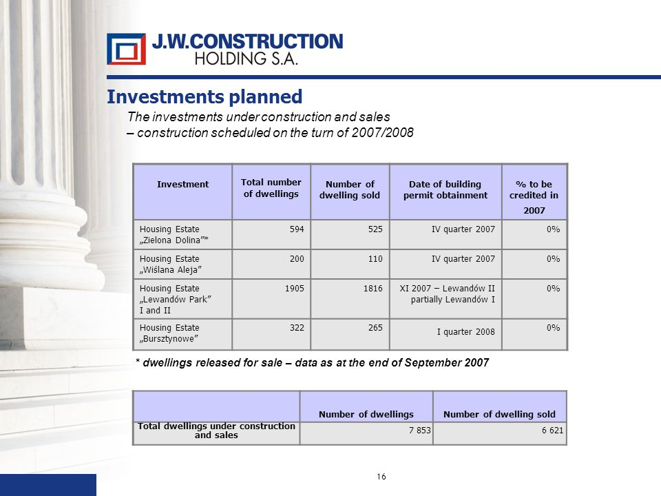 16 The investments under construction and sales – construction scheduled on the turn of 2007/2008 Investment Total number of dwellings Number of dwelling sold Date of building permit obtainment % to be credited in 2007 Housing Estate Zielona Dolina* 594525IV quarter 20070% Housing Estate Wiślana Aleja 200110IV quarter 20070% Housing Estate Lewandów Park I and II 19051816XI 2007 – Lewandów II partially Lewandów I 0% Housing EstateBursztynowe 322265 I quarter 2008 0% * dwellings released for sale – data as at the end of September 2007 Number of dwellingsNumber of dwelling sold Total dwellings under construction and sales 7 8536 621 Investments planned