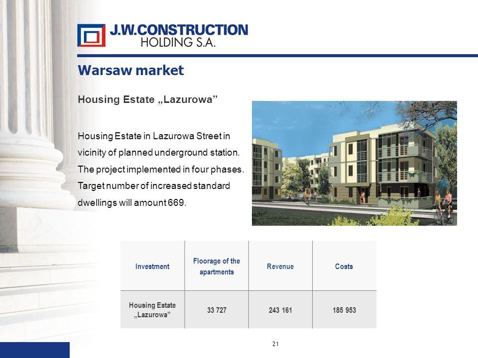 21 Investment Floorage of the apartments RevenueCosts Housing EstateLazurowa 33 727243 161185 953 Housing Estate Lazurowa Housing Estate in Lazurowa Street in vicinity of planned underground station.