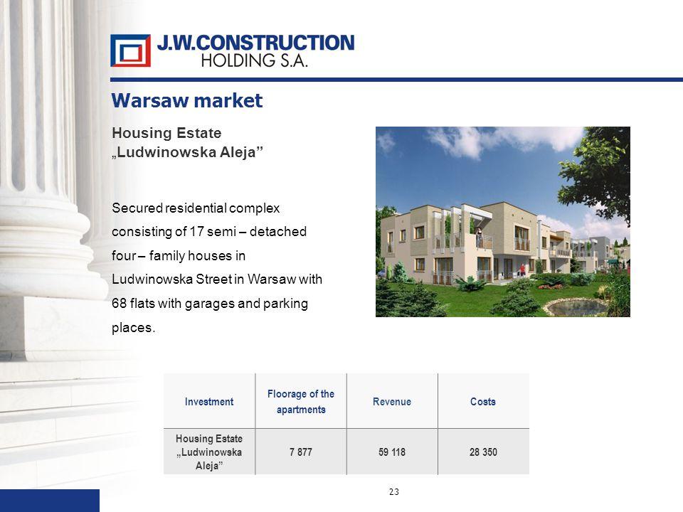 23 Investment Floorage of the apartments RevenueCosts Housing EstateLudwinowska Aleja 7 87759 11828 350 Housing EstateLudwinowska Aleja Secured reside
