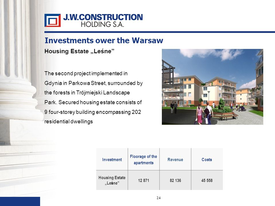 24 Investment Floorage of the apartments RevenueCosts Housing Estate Leśne 12 87182 13645 558 Housing Estate Leśne The second project implemented in Gdynia in Parkowa Street, surrounded by the forests in Trójmiejski Landscape Park.