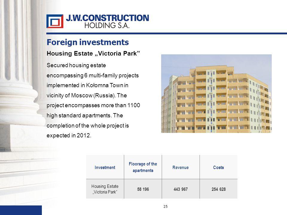 25 Investment Floorage of the apartments RevenueCosts Housing EstateVictoria Park 58 196443 967254 628 Housing Estate Victoria Park Secured housing es