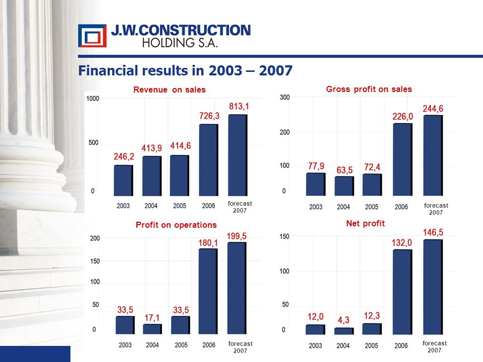 34 Financial results in 2003 – 2007 Revenue on sales Profit on operations Gross profit on sales Net profit forecast 2007 forecast 2007 forecast 2007 forecast 2007