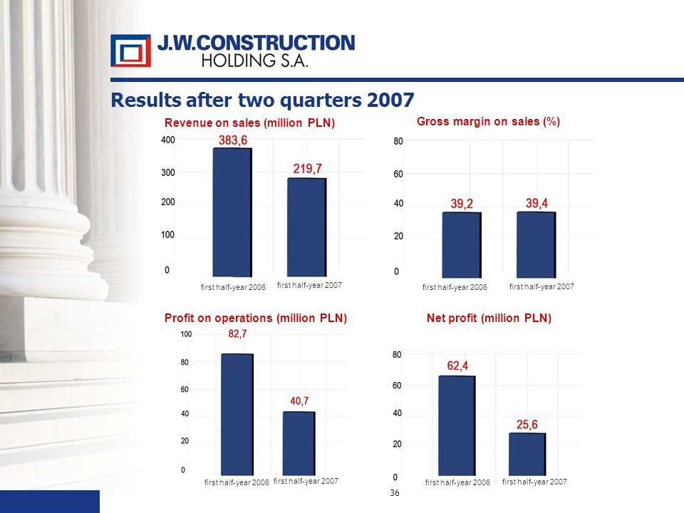 36 Results after two quarters 2007 Revenue on sales (million PLN) Gross margin on sales (%) Profit on operations (million PLN) Net profit (million PLN) first half-year 2006 first half-year 2007
