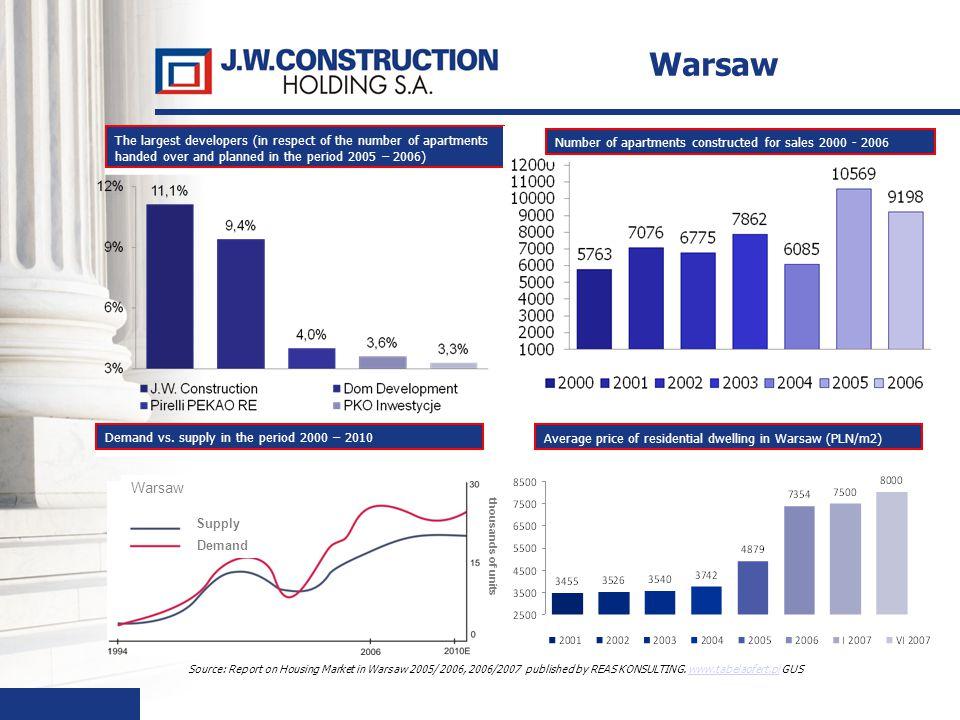 41 Source: Report on Housing Market in Warsaw 2005/ 2006, 2006/2007 published by REAS KONSULTING. www.tabelaofert.pl GUSwww.tabelaofert.pl The largest