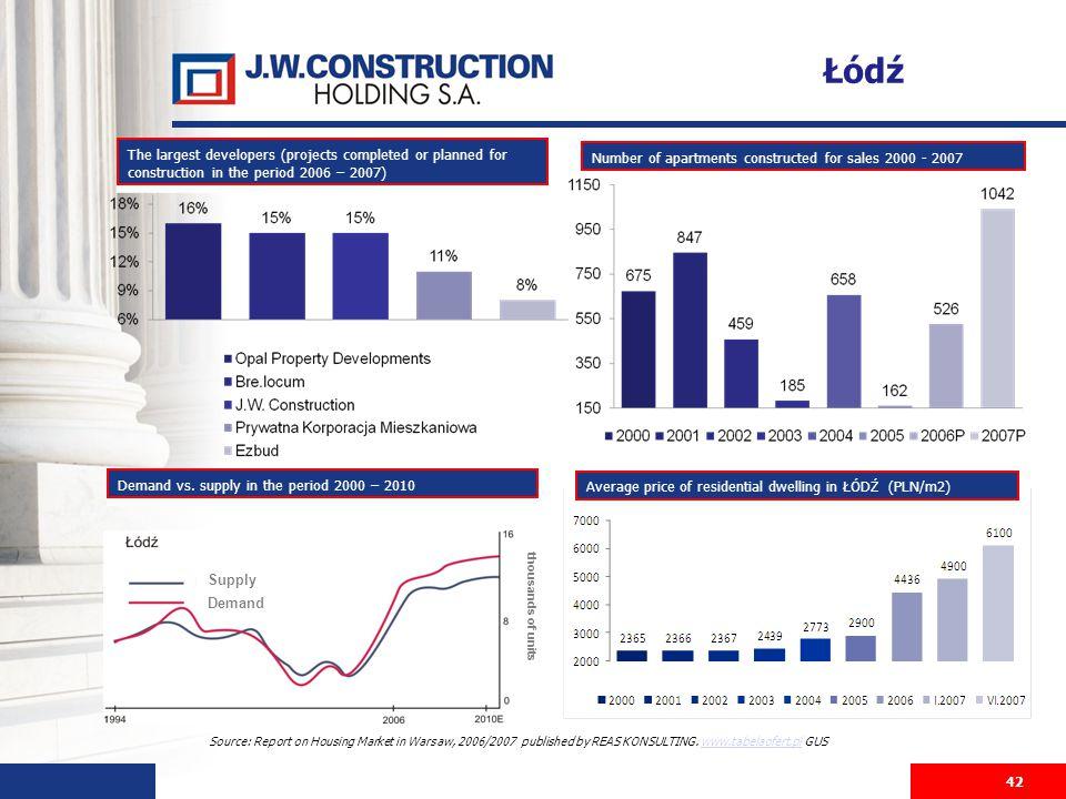42 Source: Report on Housing Market in Warsaw, 2006/2007 published by REAS KONSULTING. www.tabelaofert.pl GUSwww.tabelaofert.pl The largest developers