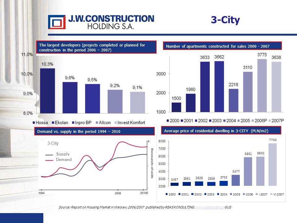 43 Source: Report on Housing Market in Warsaw, 2006/2007 published by REAS KONSULTING. www.tabelaofert.pl GUSwww.tabelaofert.pl The largest developers