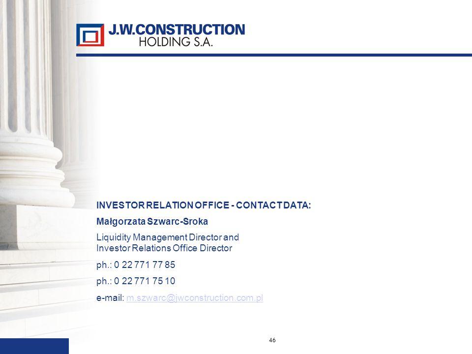 46 INVESTOR RELATION OFFICE - CONTACT DATA: Małgorzata Szwarc-Sroka Liquidity Management Director and Investor Relations Office Director ph.: 0 22 771 77 85 ph.: 0 22 771 75 10 e-mail: m.szwarc@jwconstruction.com.plm.szwarc@jwconstruction.com.pl