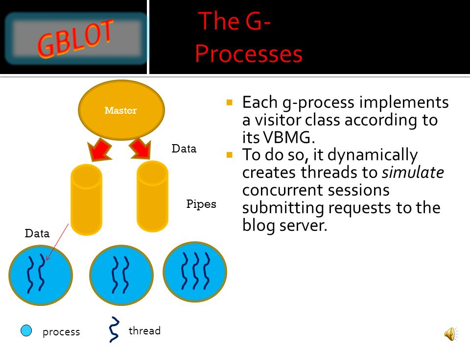 Creates a process for each visitor class.