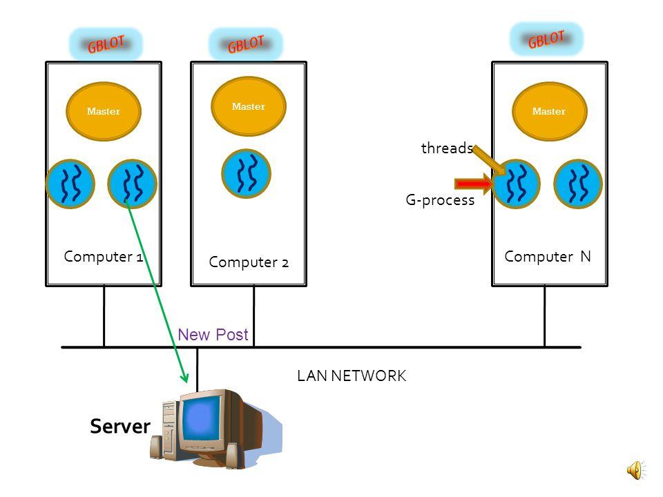 Master LAN NETWORK G-process threads Computer 1 Computer 2 Computer N Server