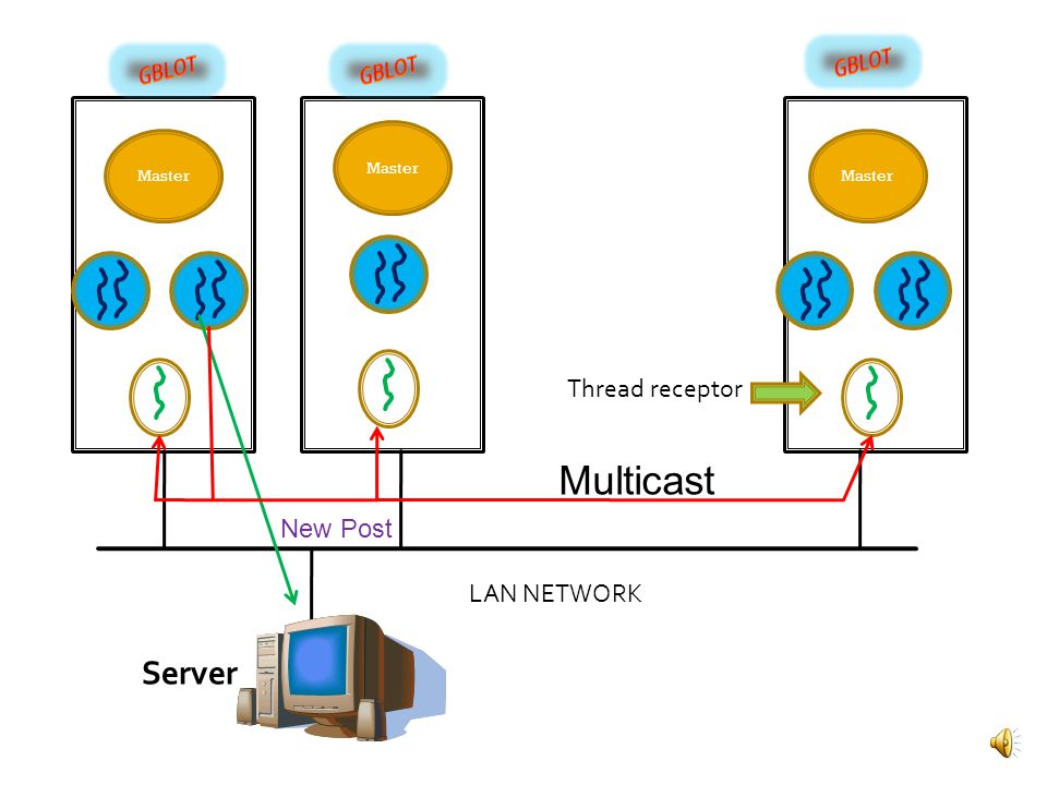Master LAN NETWORK G-process threads Computer 1 Computer 2 Computer N Server New Post