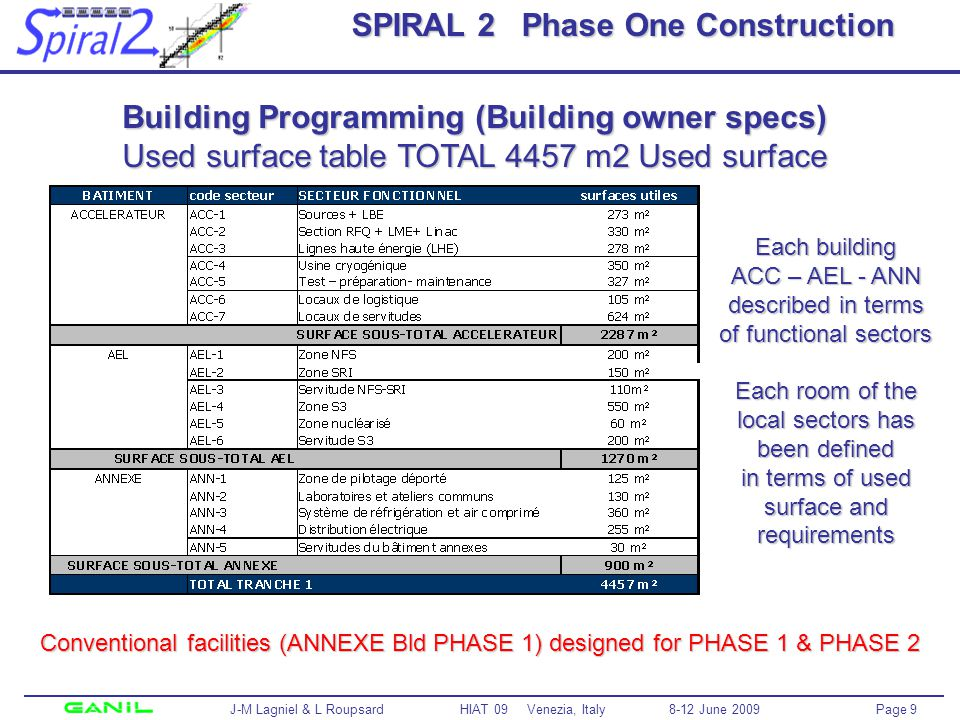 Page 9 J-M Lagniel & L Roupsard HIAT 09 Venezia, Italy 8-12 June 2009 SPIRAL 2 Phase One Construction Building Programming (Building owner specs) Used surface table TOTAL 4457 m2 Used surface Each building ACC – AEL - ANN described in terms of functional sectors Each room of the local sectors has been defined in terms of used surface and requirements Conventional facilities (ANNEXE Bld PHASE 1) designed for PHASE 1 & PHASE 2