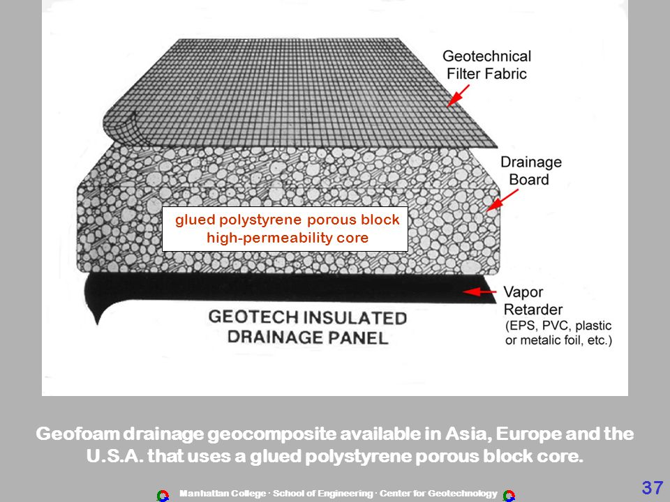 Manhattan College · School of Engineering · Center for Geotechnology Geofoam drainage geocomposite available in Asia, Europe and the U.S.A.