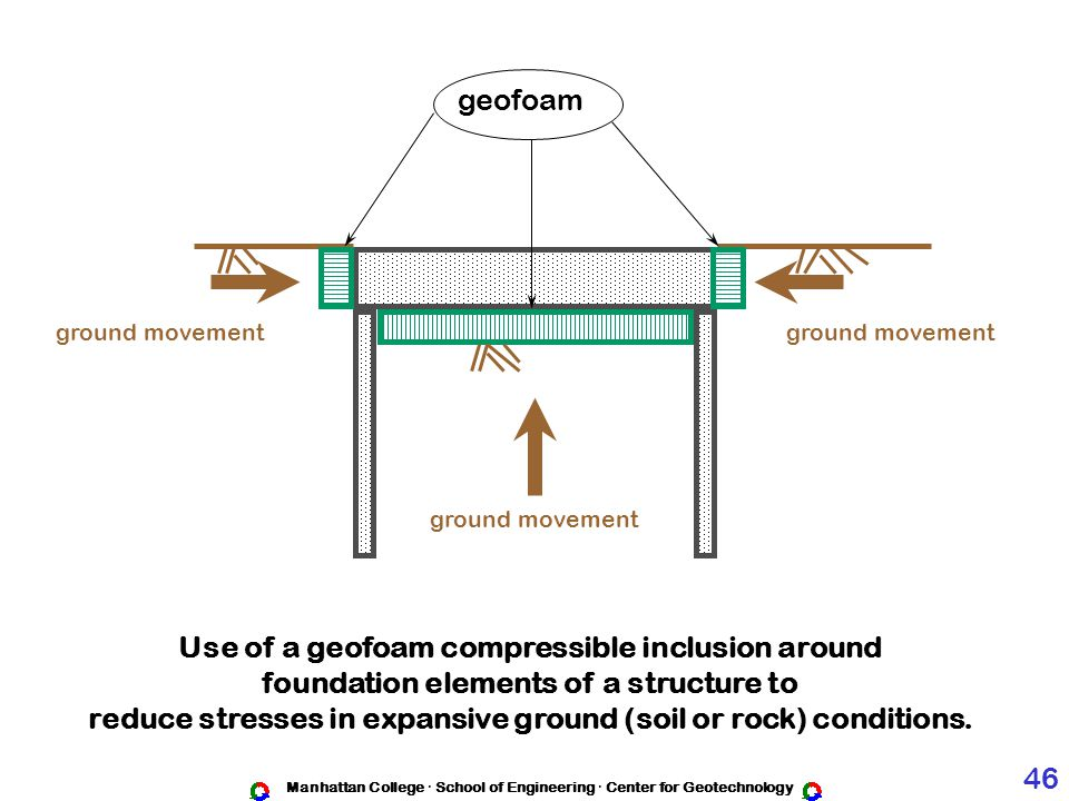 Manhattan College · School of Engineering · Center for Geotechnology Use of a geofoam compressible inclusion around foundation elements of a structure to reduce stresses in expansive ground (soil or rock) conditions.