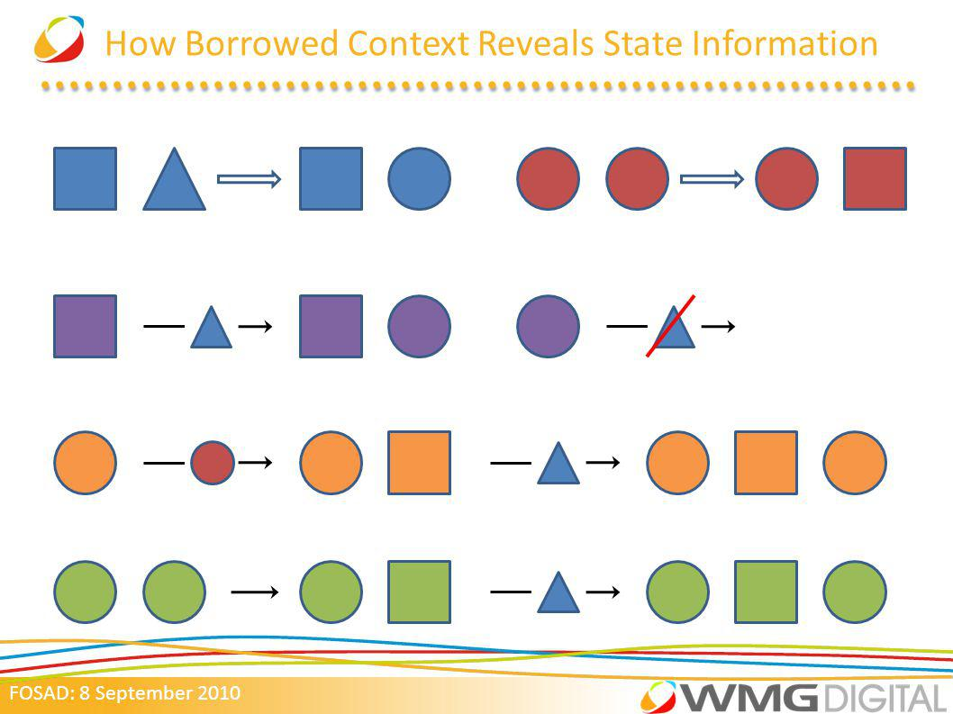 FOSAD: 8 September 2010 How Borrowed Context Reveals State Information
