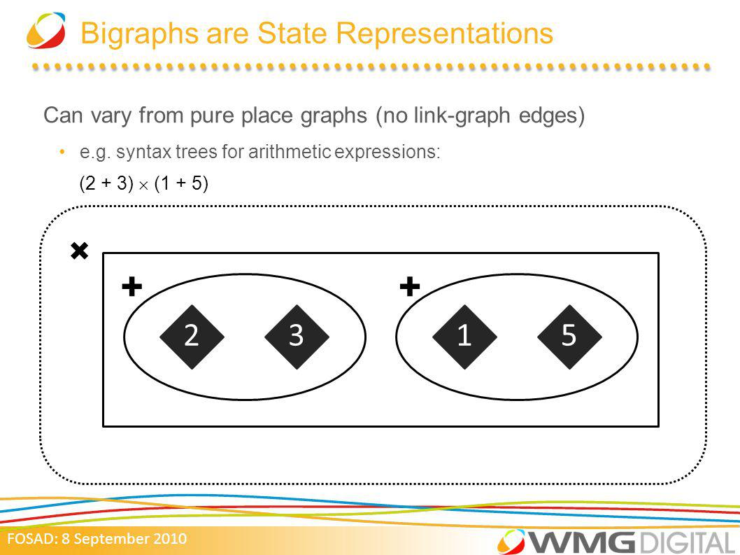 FOSAD: 8 September 2010 Bigraphs are State Representations Can vary from pure place graphs (no link-graph edges) e.g.