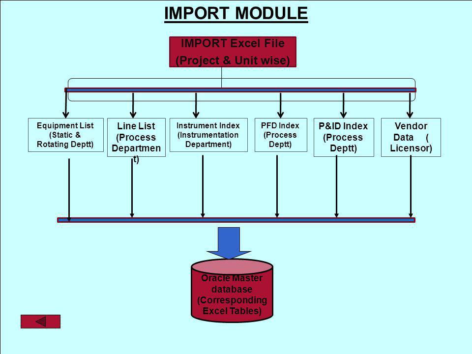 31 May 2014 13 IMPORT MODULE IMPORT Excel File (Project & Unit wise) Equipment List (Static & Rotating Deptt) PFD Index (Process Deptt) P&ID Index (Pr