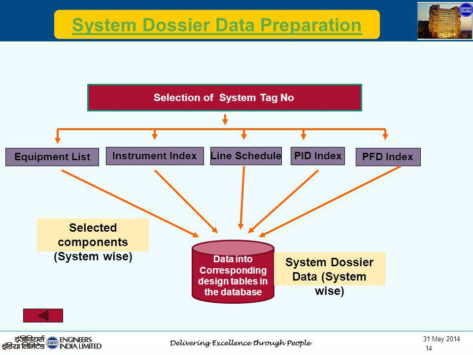 31 May 2014 14 System Dossier Data Preparation Data into Corresponding design tables in the database Selection of System Tag No Equipment List Instrum