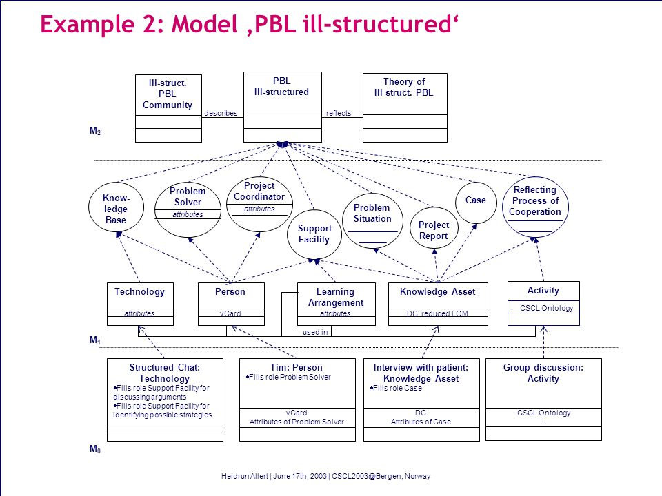 Example 2: Model PBL ill-structured PBL Ill-structured Theory of Ill-struct.