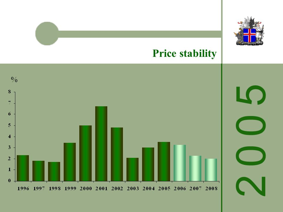 2 0 0 52 0 0 5 Price stability %