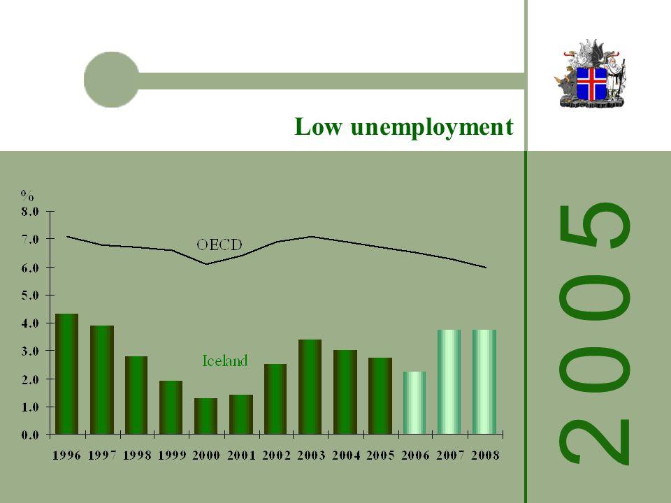 2 0 0 52 0 0 5 Low unemployment