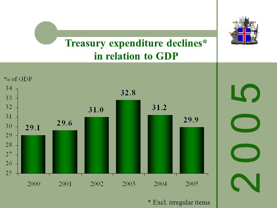 2 0 0 52 0 0 5 Treasury expenditure declines* in relation to GDP * Excl. irregular items