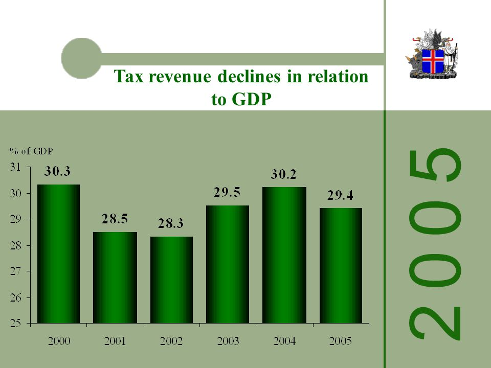 2 0 0 52 0 0 5 Tax revenue declines in relation to GDP