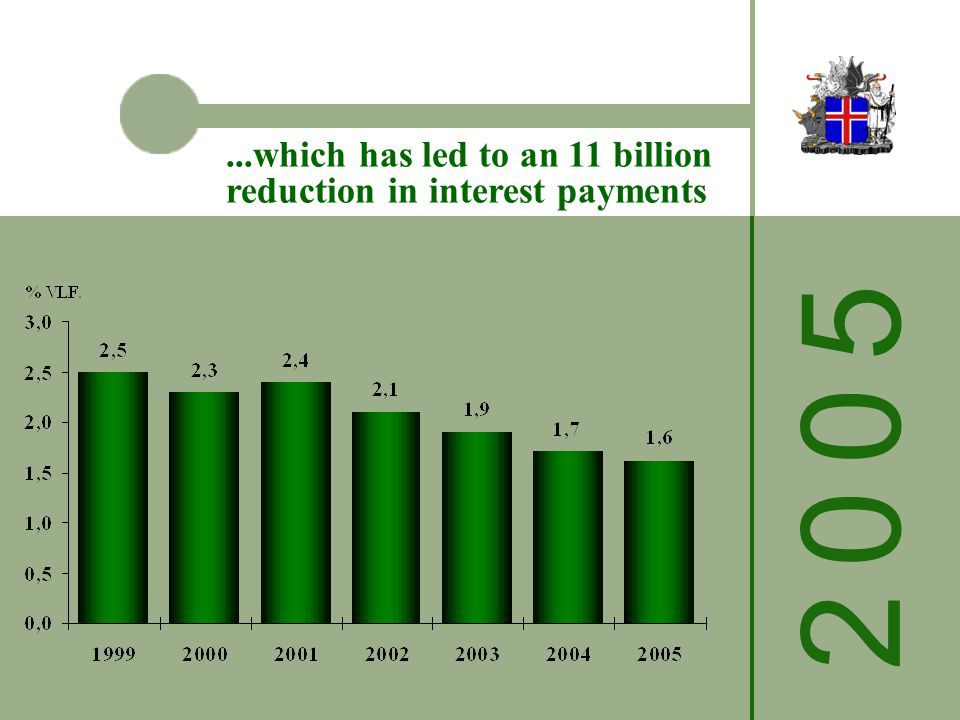 2 0 0 52 0 0 5...which has led to an 11 billion reduction in interest payments